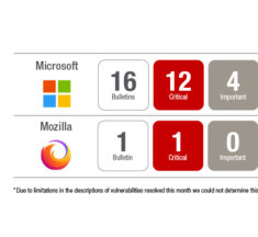 November Patch Tuesday Updates Resolve 112 Unique CVEs